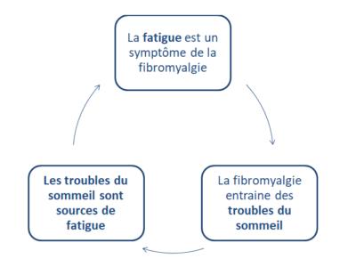 Cercle vicieux de la fatigue liée à la fibromyalgie
