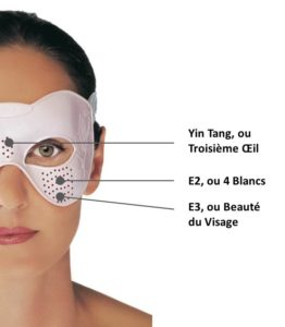 Disposition des 3 points d'acupression stimulés par le masque Acuphoria, vendu par Climsom