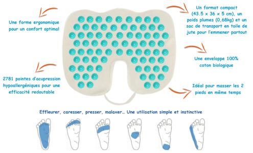 Schéma d'explication du coussin d'acu-réflexologie Climsom Zen