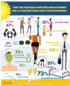 Impacts négatifs de la chaleur sur la vie quotidienne des français