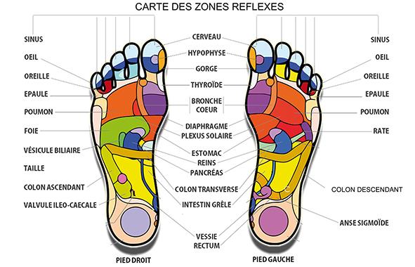 massage de pieds et reflexologie